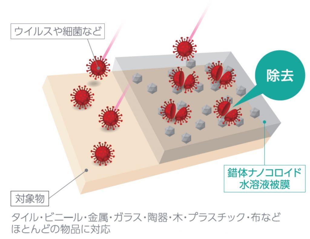 錯体ナノコロイドプラチナスプレー特徴